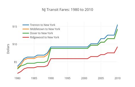 commuters angry as nj transit proposes 9 percent fare hike nj