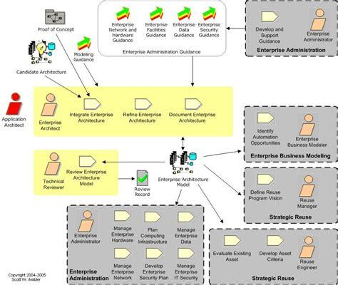 newspaper workflow amalgamated diagrams
