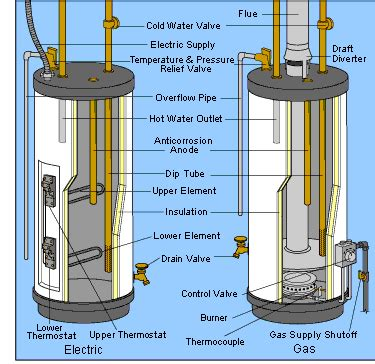 electric water heater diagram how to repair a leaking water heater