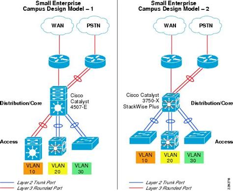 network design meaning small enterprise design profile reference guide small