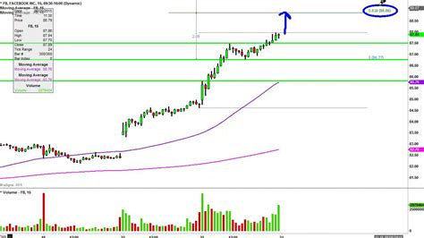 fb stock facebook inc fb stock chart technical analysis for 06 23