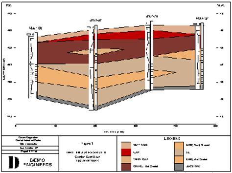 fence diagram quickcross fence quickgis quicksoil