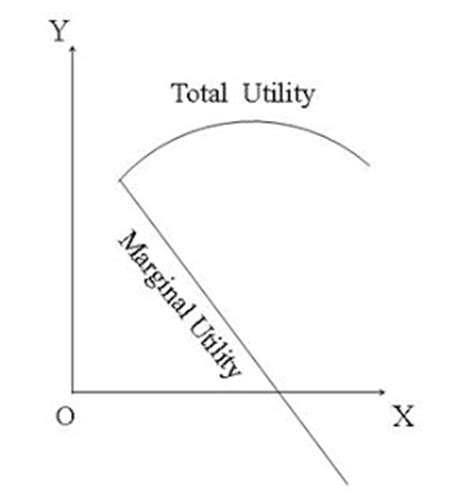 economics law of diminishing marginal the law of diminishing marginal utility oscar education