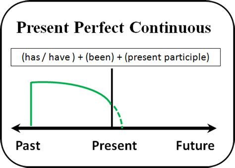 pattern past continuous tense for learners of english the present perfect progressive