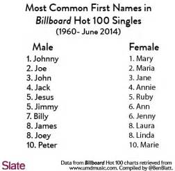 most common names in songs why is pop music obsessed with