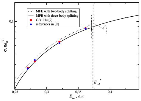 scattering cross section calculation atoms free full text merkuriev cut off in e h