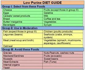 best 20 gout diet ideas on pinterest endometriosis diet inflammatory foods and best anti