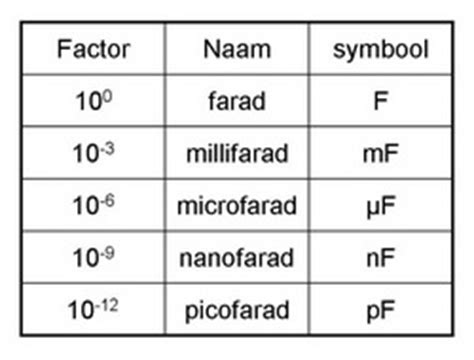 1 nanofarad ceramic capacitor what is 1 nano farad