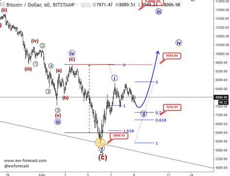 pattern analysis legal forex limassol broker cyprus onestopbrokers forex