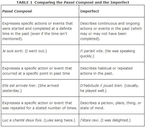 Passe Compose Vs Imparfait Worksheet