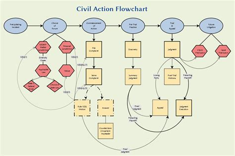 litigation flowchart litigation flowchart flowchart in word
