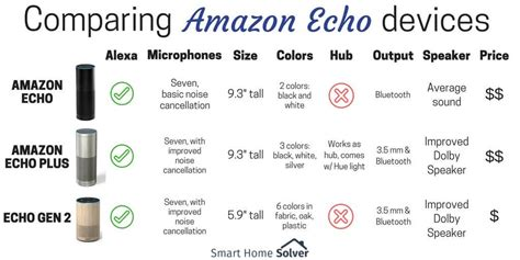 amazon echo plus the simple way to start your smart home amazon echo vs echo plus vs echo gen 2 is there an echo