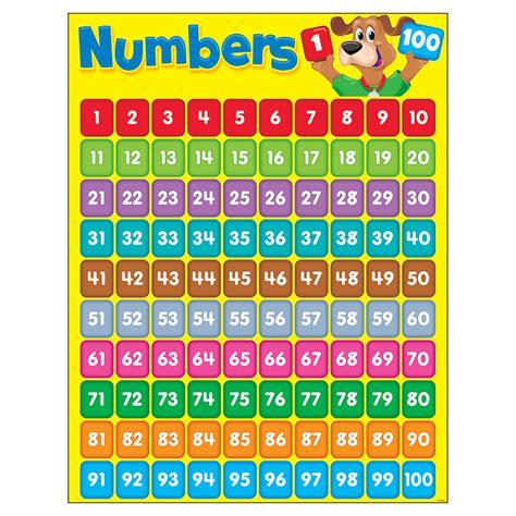 0 100 Number Chart Printable