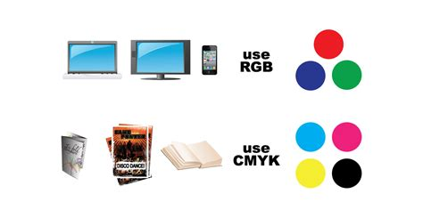best colorspace for printing rgb versus cmyk signage 101 signs