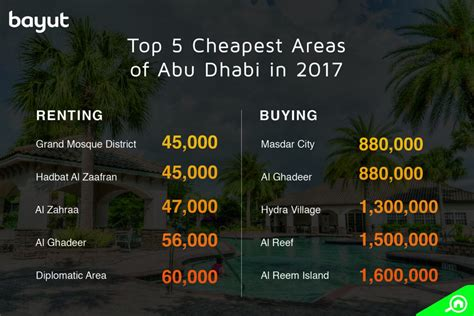 when is the cheapest time to rent an apartment these are the cheapest places to rent or buy in abu dhabi