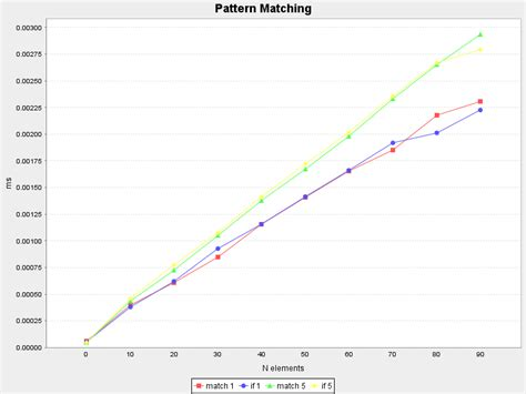 pattern matching scala else benchmarking scala eric oberm 252 hlner