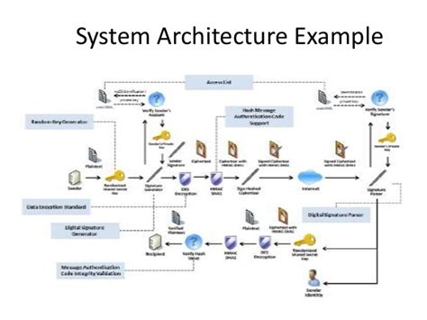 what is a system architecture diagram system architecture infosheet
