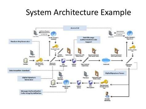 it architecture exles system architecture infosheet