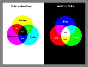 what are the subtractive primary colors gleeson 9 science l4