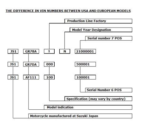 Suzuki Vin Decoder by Suzuki Model Identification