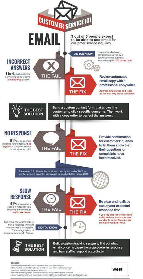 email customer service xl find ways to improve multi channel customer service