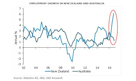 notes from across the blue immigration employment in aus nz anz bluenotes
