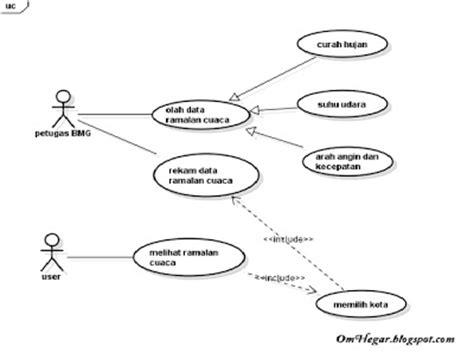 software untuk membuat use case diagram pengertian use case dan contoh use case omhegar