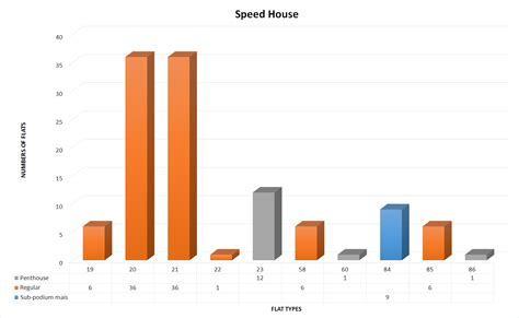 house of speed speed house charts barbican living