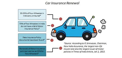 motor vehicle insurance 10 must knows of car insurance renewals