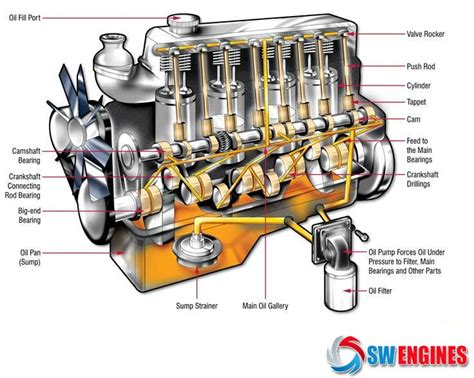 best 25 car engine ideas on engine working mechanic automotive and how engine works 17 best images about how car engines work on cars career and to work