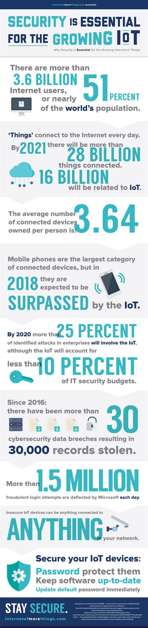 iot testing cookbook identify vulnerabilities and secure your smart devices books why security is essential for the iot infographic