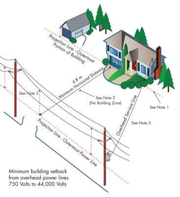 Working Safely On Your Home