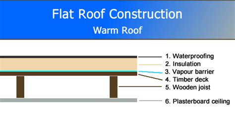 flat roof construction diagram a guide to roof construction part 1 great home