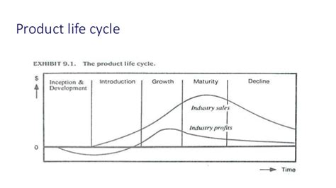Mba Product Cycle by The Portable Mba In Marketing