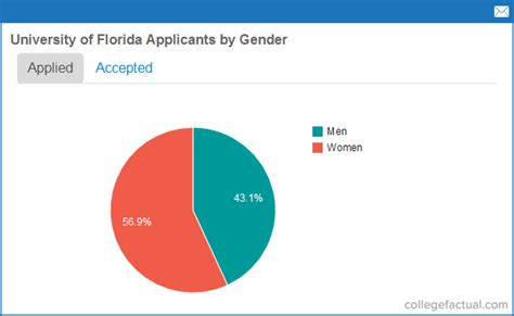 Of Florida Mba Acceptance Rate by Of Florida Admissions Statistics
