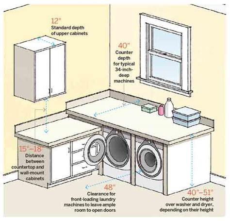Standard Laundry Closet Dimensions by Laundry Room Makeover Ideas For Your Mobile Home