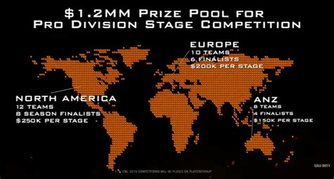 league play overview call of duty world league cod world league schedule prize pool revealed