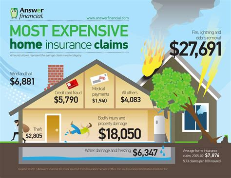 home insurance plans most expensive home insurance claims infographic