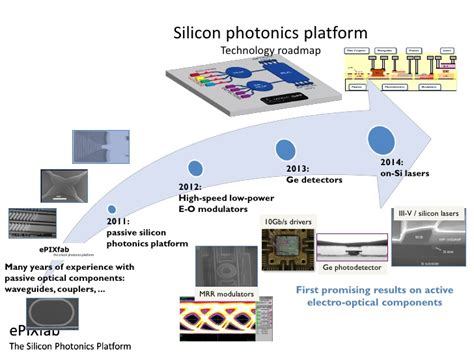 silicon optical bench epixfab technology and partners