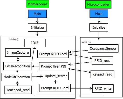 software block diagram software for block diagrams 28 images flex 3000 block