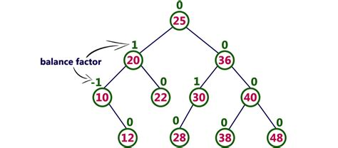 advanced data structure avl tree