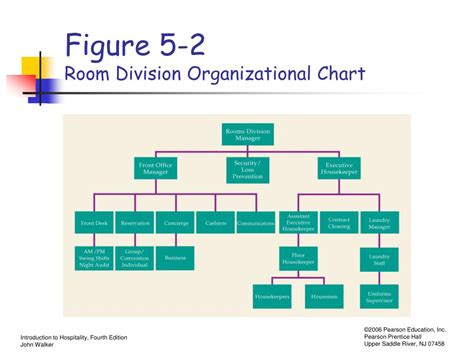 what is room division management in hotel ppt chapter 5 rooms division operations powerpoint presentation id 328586
