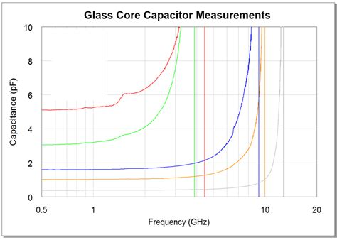 capacitor range table discrete inductors and capacitors 3d glass solutions