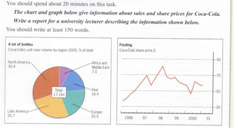 Ielts Essay Writing Sles the chart and graph below give information about sales and