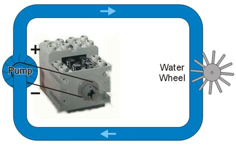 capacitor inductor analogy inductors water analogy to circuits douglas wilhelm harder of waterloo