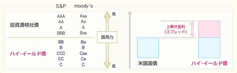jp high yield fund sbi証券 旧sbiイー トレード証券 オンライントレードで株式 投資信託 債券を