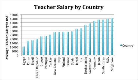 Teacher Salary by Country   SavvyRoo