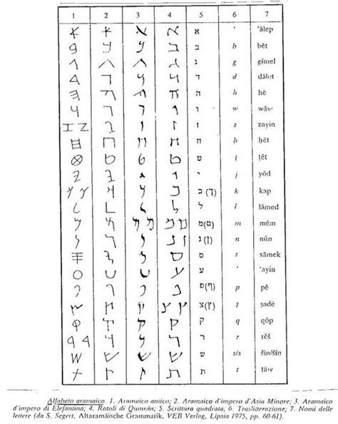 G O Y A evoluci 243 n de la escritura y de sus soportes monografias