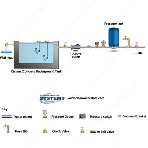 cistern diagram well gt cistern gt booster gt pressure tank clean water