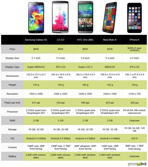 android versus iphone spec showdown apple s iphone 6 vs the best new android phones greenbot